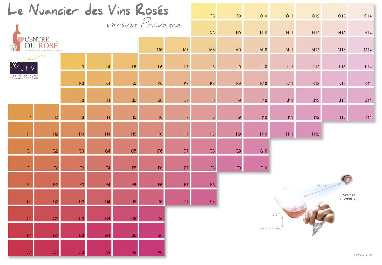 Nuanciers Des Vins Rosés Le Centre Du Rosé